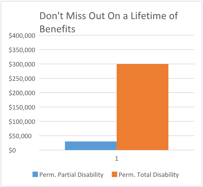 Don't miss out on a lifetime of benefits chart